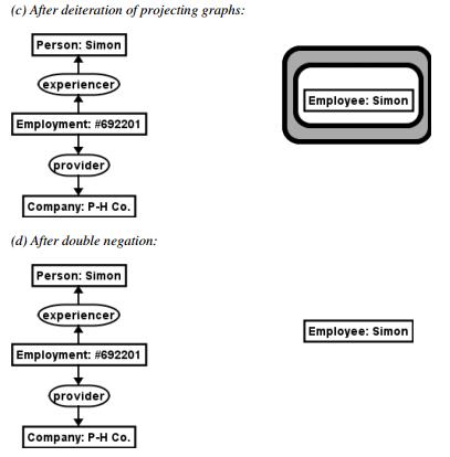 Conceptual Graphs Simulacefo