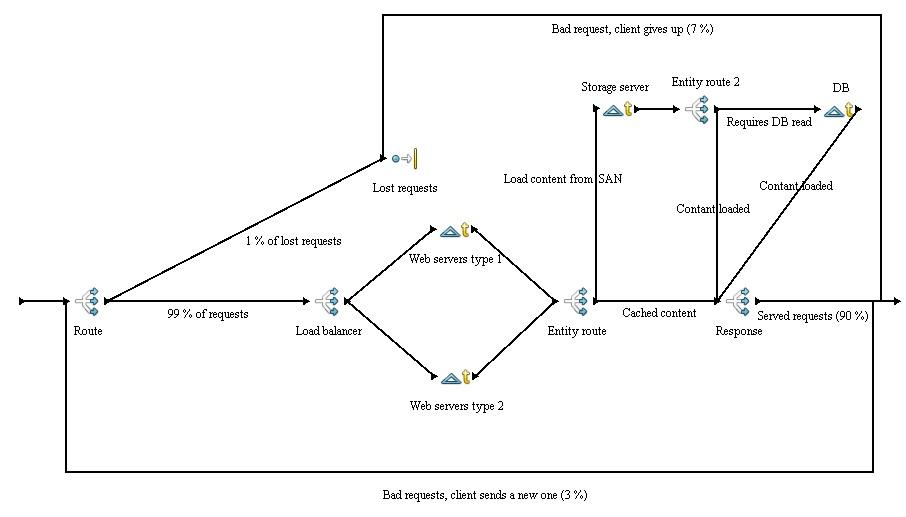 Load-balancing - Simulace info