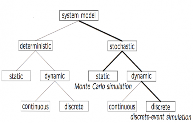 definition discrete event simulation